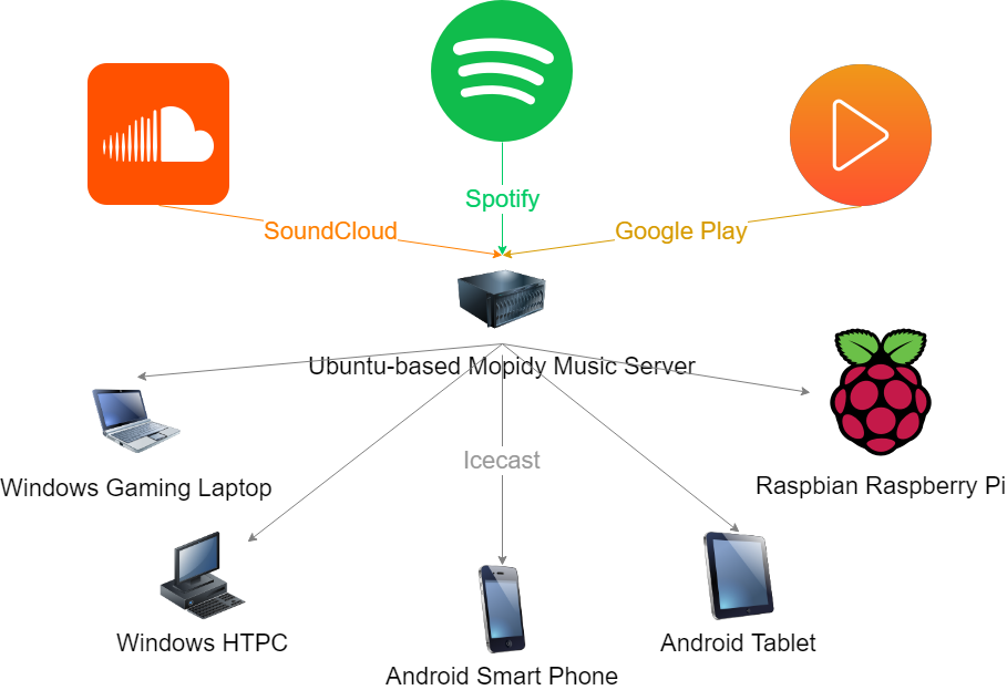 Building a Personal Aggregated Music Streaming Service with