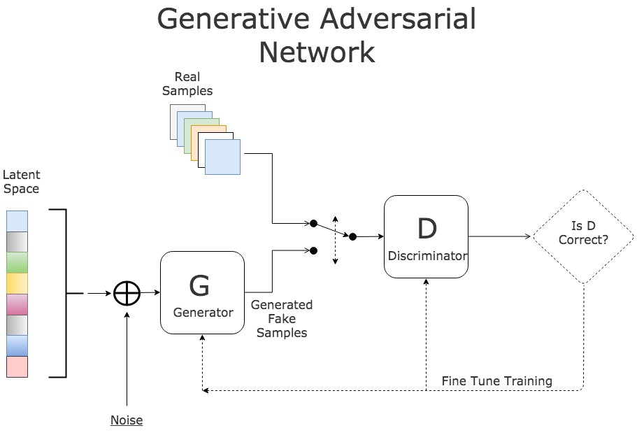 Semi-Supervised Learning and GANs - Towards Data Science