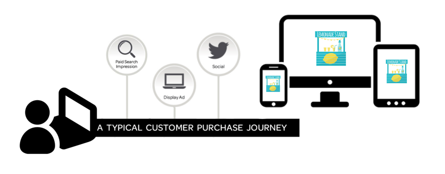 a typical customer purchase journey