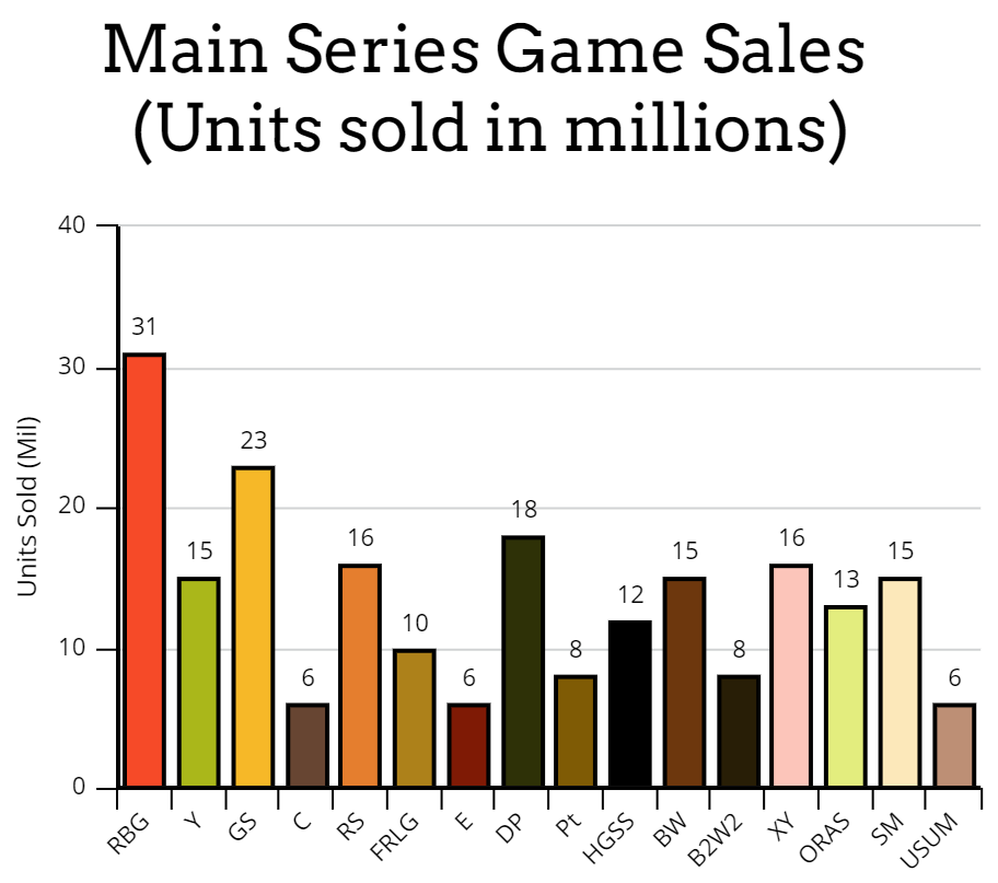 A chart showing sales figures for every Pokemon game.