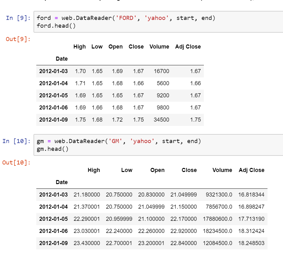 Stock Market Analysis Project via Python on Tesla, Ford and GM
