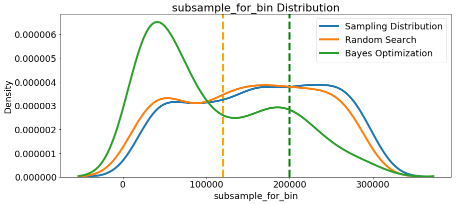 Automated Machine Learning Hyperparameter Tuning in Python