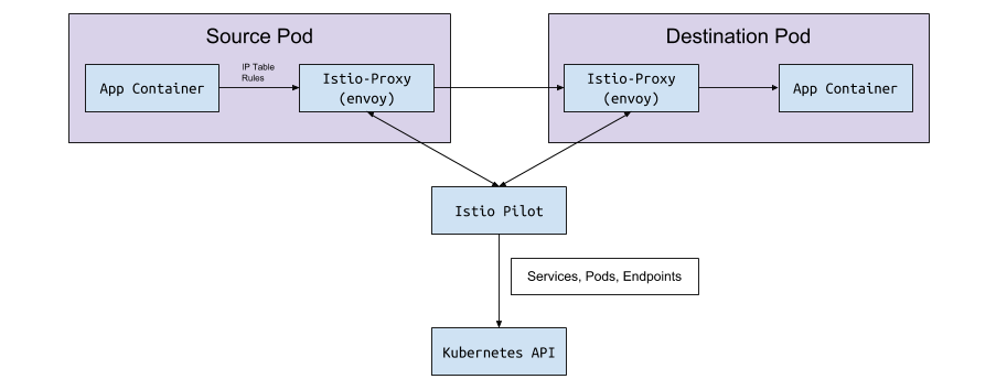 A Crash Course For Running Istio - Namely Labs - Medium