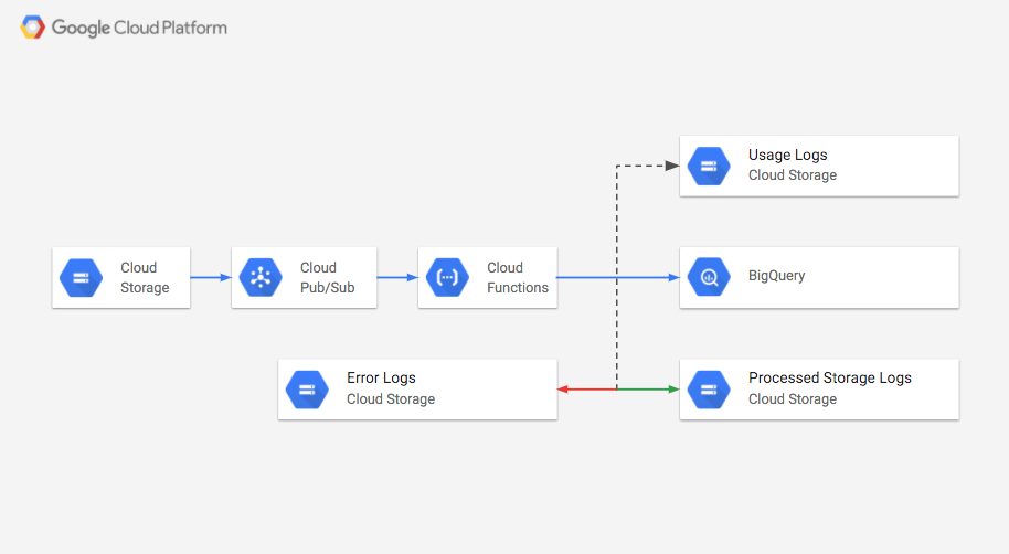Carefully calculating Google Cloud Storage Buckets size with