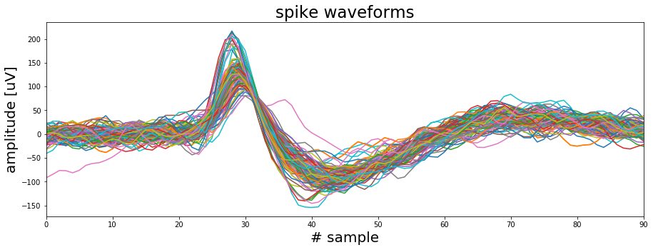 Using signal processing to extract neural events in Python
