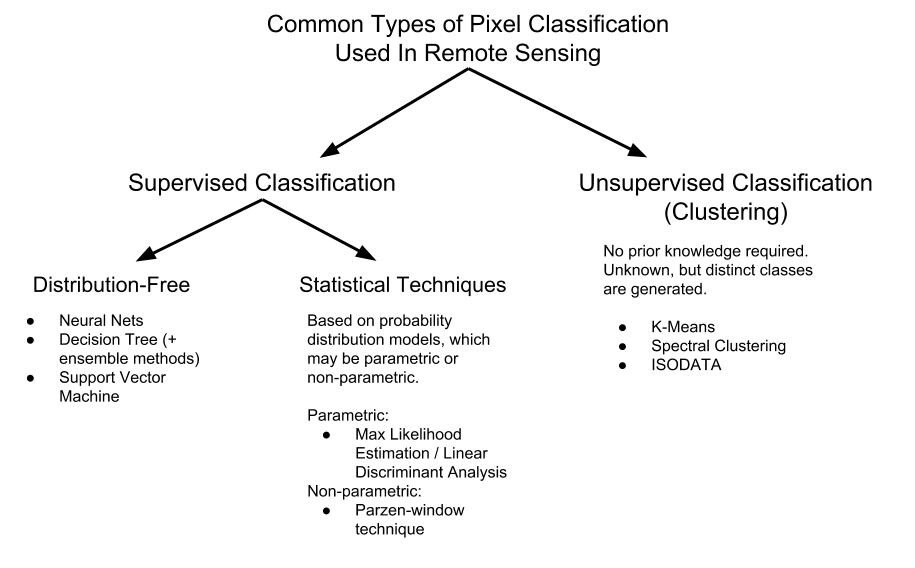 Remote Sensing: An Overview of Common Pixel Classification