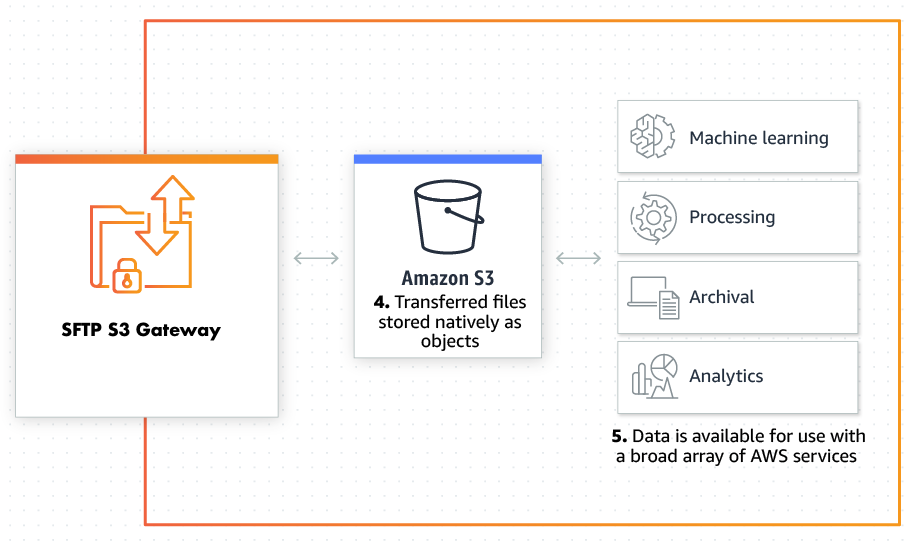 Which should you pick - AWS Transfer for SFTP or Openbridge