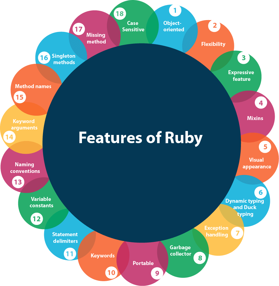 Features of Ruby on Rails