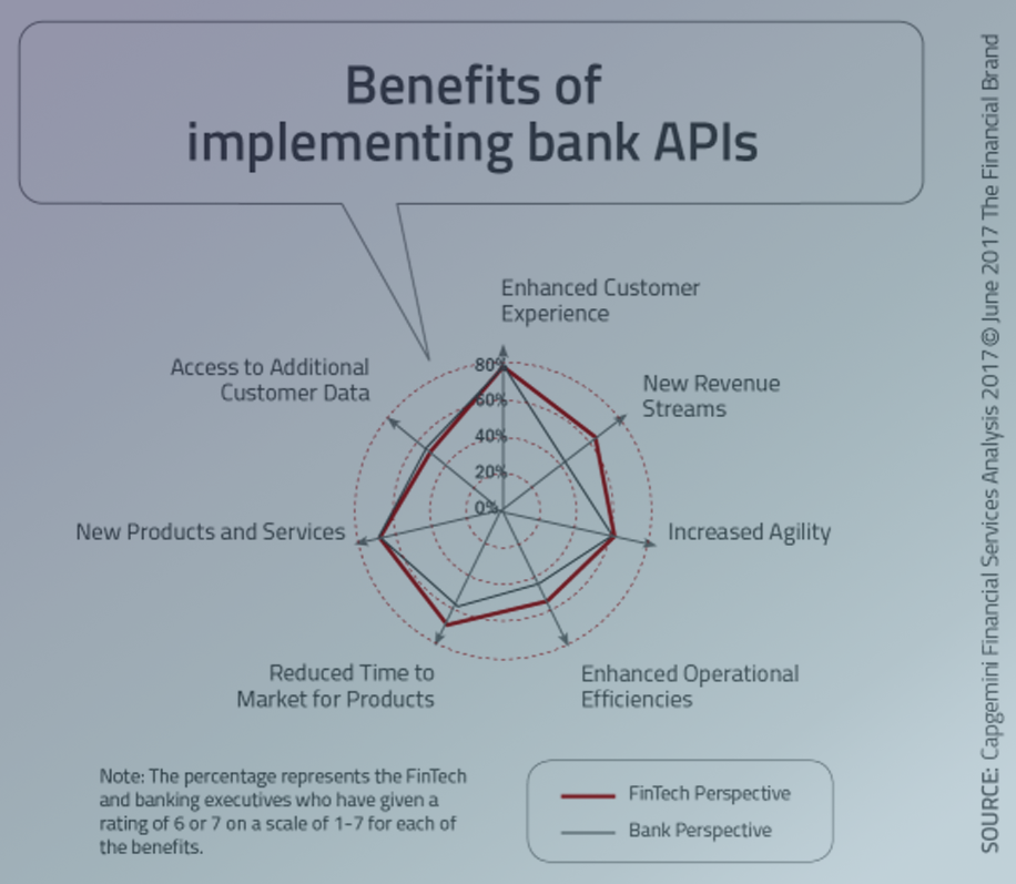 OPEN API TECHNOLOGY THAT WILL DEFINE BANKING IN 2019