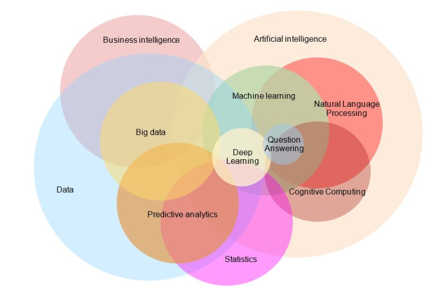 A Brief Intro Into Natural Language Processing By Vikram Menon Voice Tech Podcast Medium
