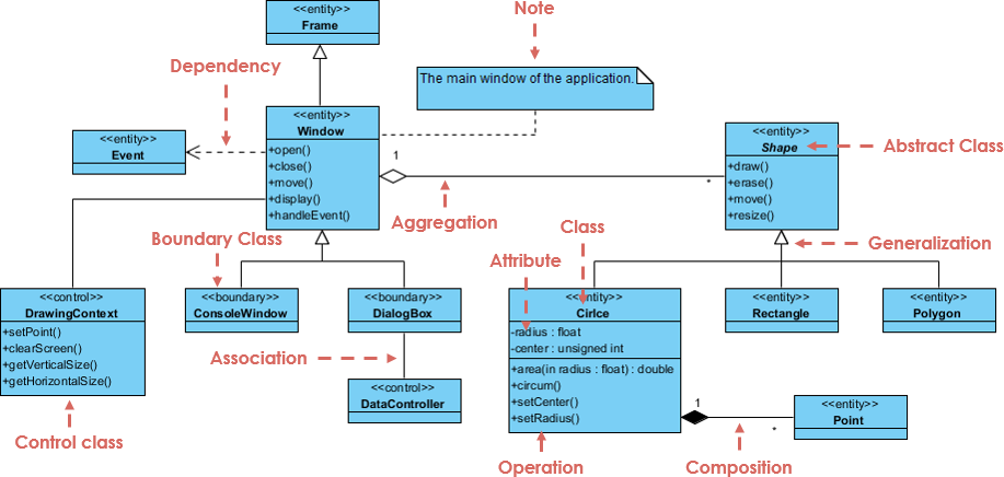 On The Fly Free Online Uml Software 30 Class Diagram Examples By Warren Lynch Medium