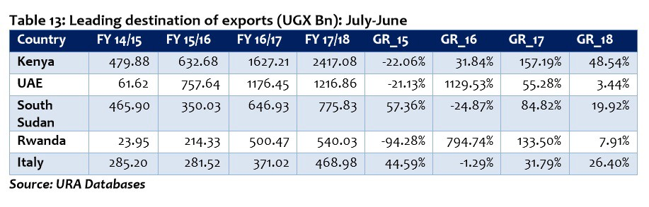 Did Kenya and Uganda record a year's worth of trade over 2
