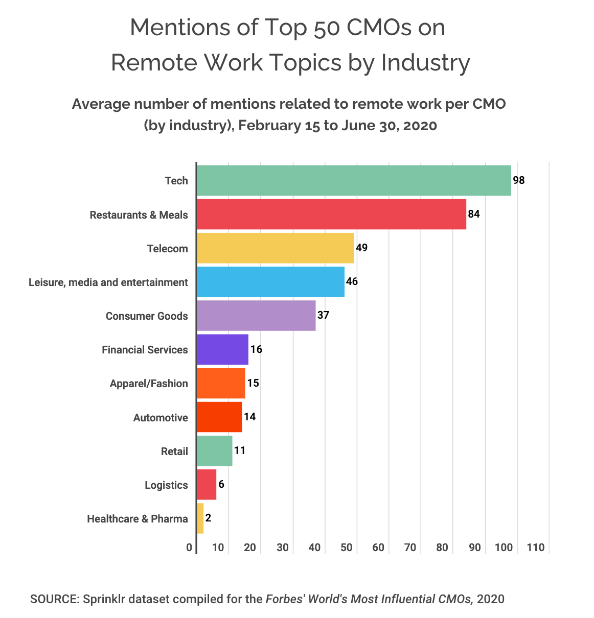 Chart showing which industries' CMOs get mentioned most frequently in relation to remote work, led by Tech and Restaurants.