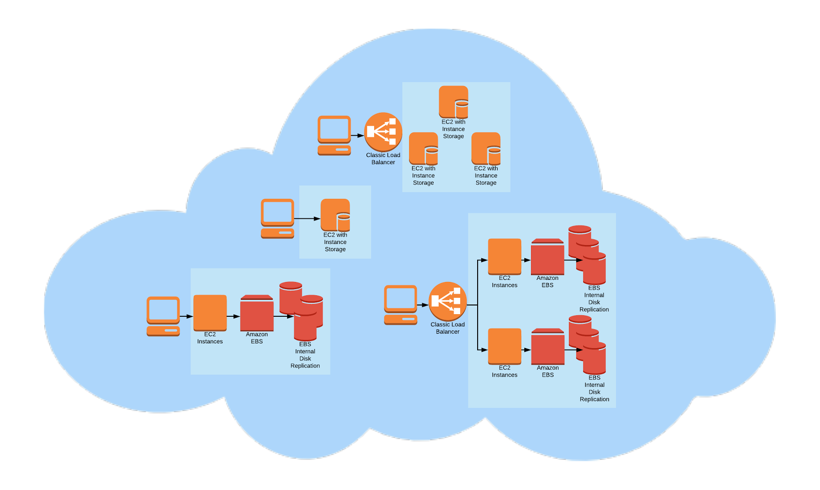 AWS EBS vs Instance Storage Patterns for Application Use Cases