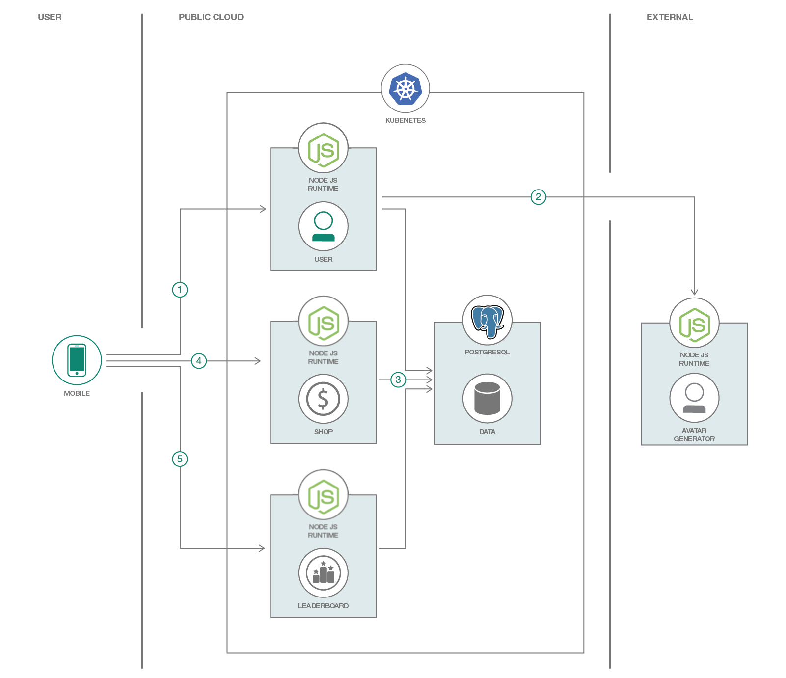 Develop Hybrid Mobile App with Microservices backend
