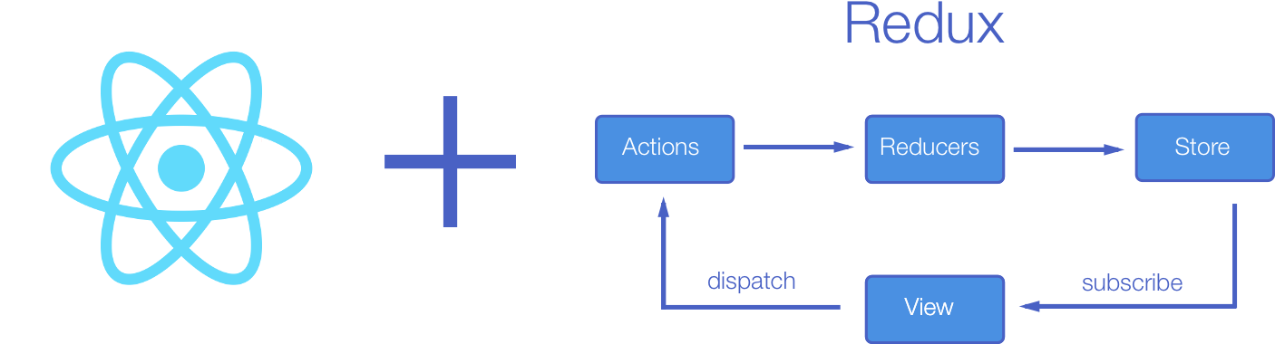 Managing your React state with Redux - The Web Tub - Medium