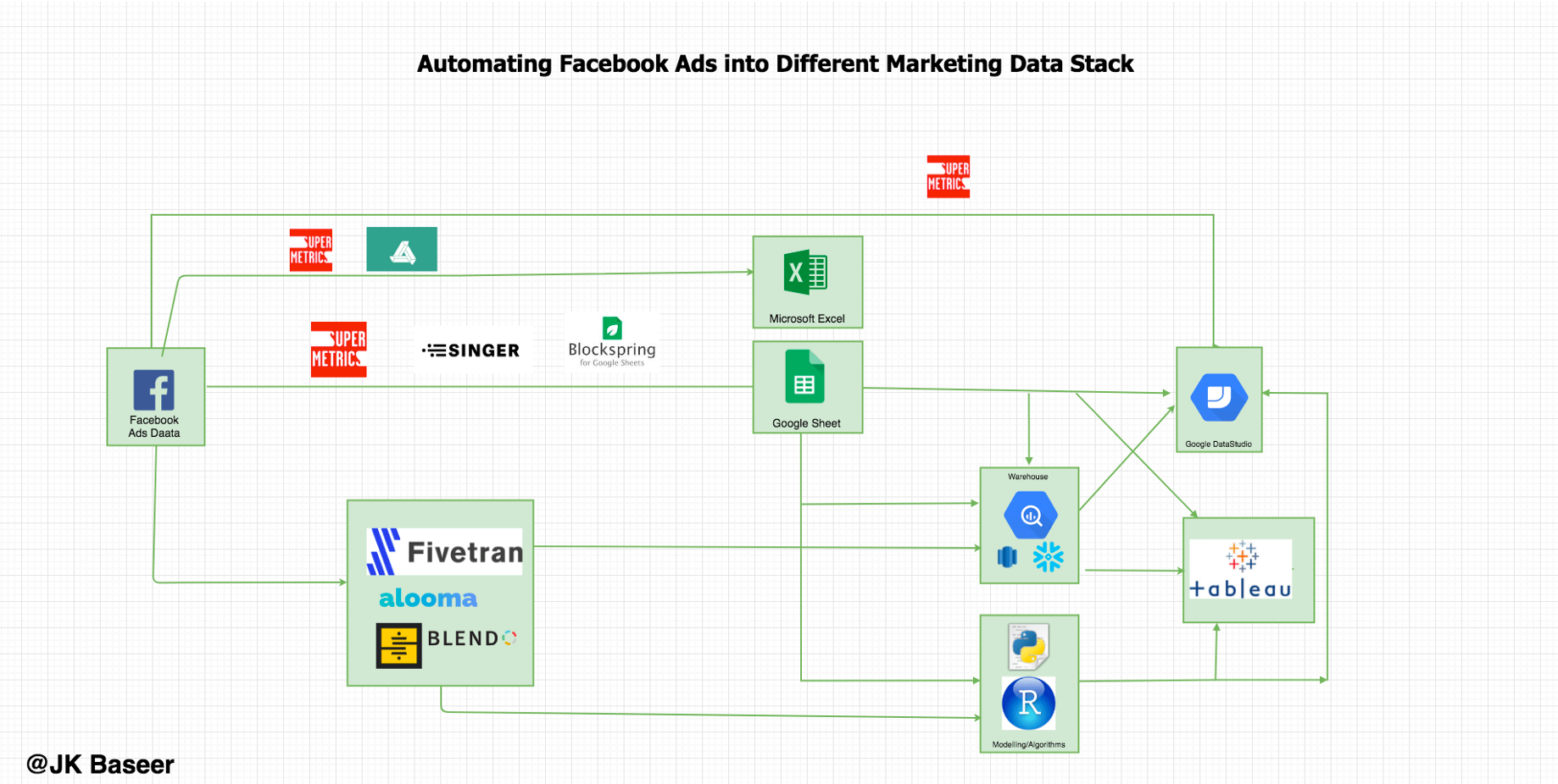 10 tools to automate your facebook ad account data into Bigquery