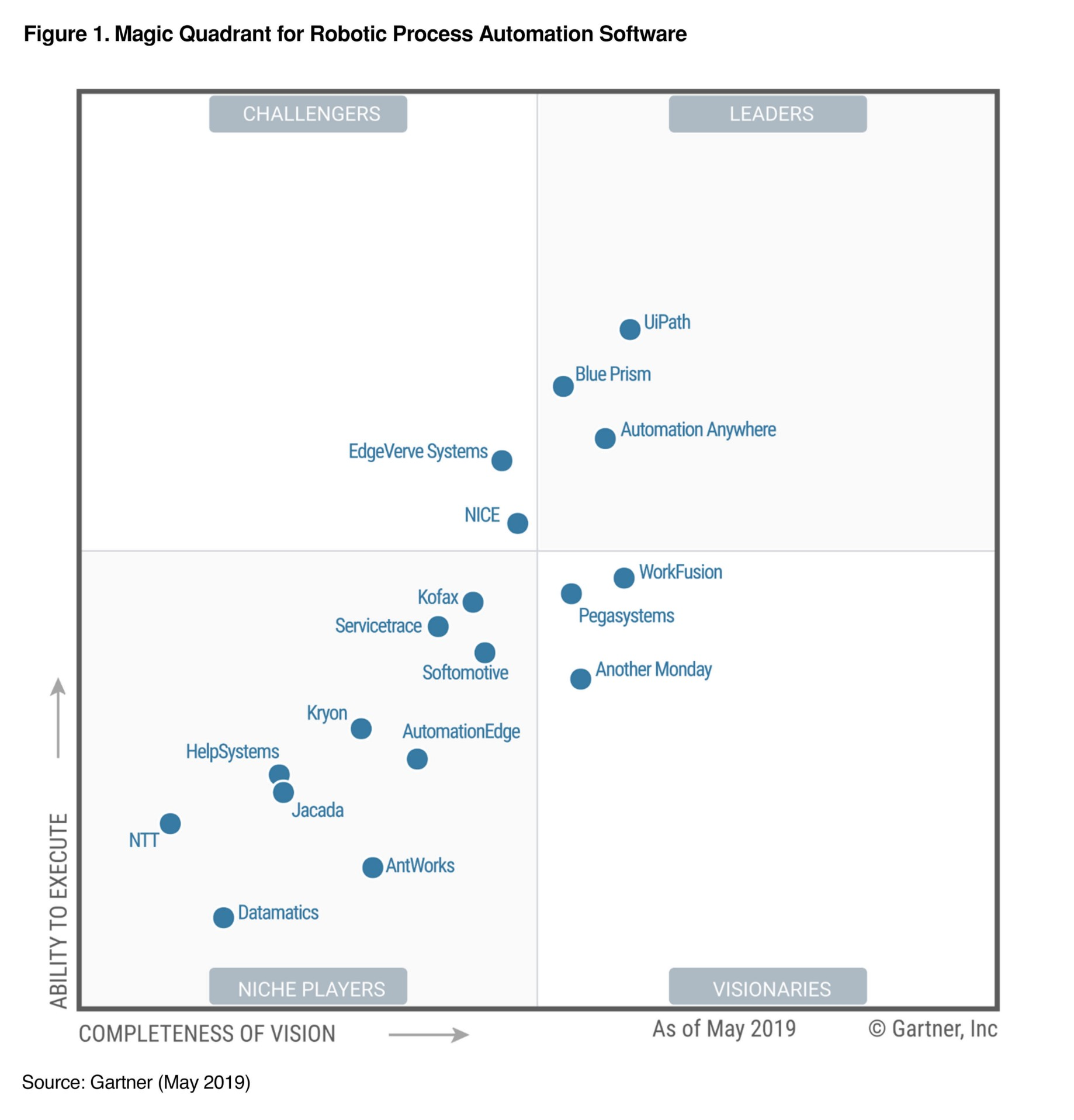 UiPath Named a Leader in the 2019 Gartner Magic Quadrant for Robotic