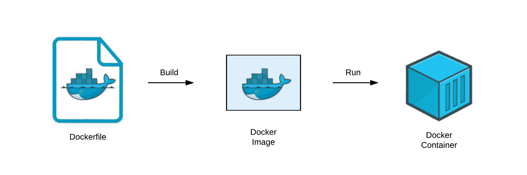 Understand Dockerfile. Dockerfile is the basic concept for…   by ...