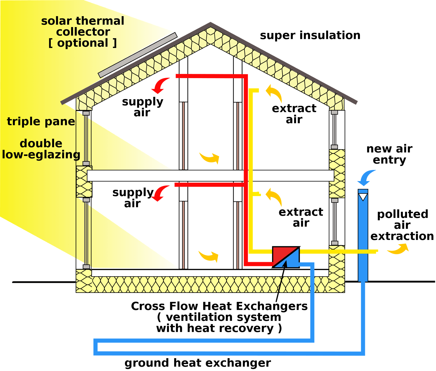 Passive Energy Buildings and Insulation - Age of Awareness - Medium