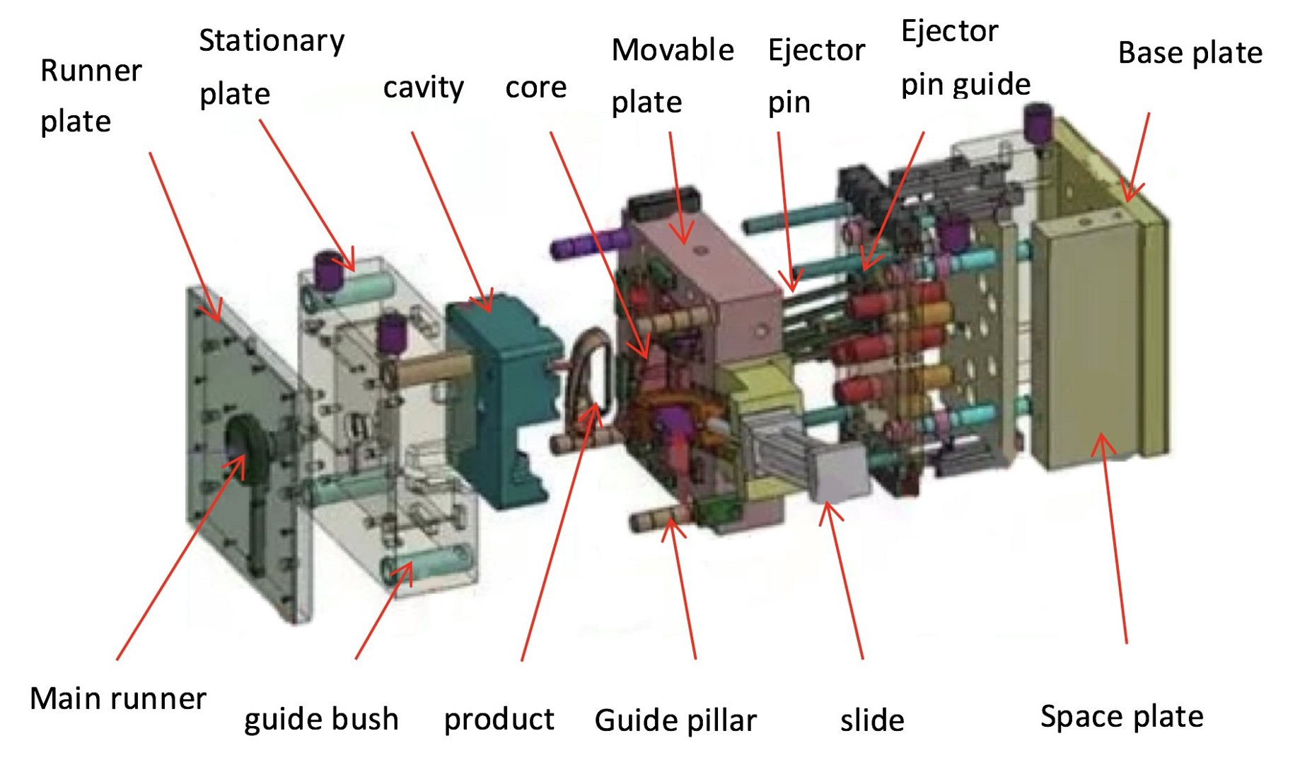 in injection molding, movable mold and fixed mold close constitute a casting  system and cavity, and when mold is opened, movable mold and fixed mold are