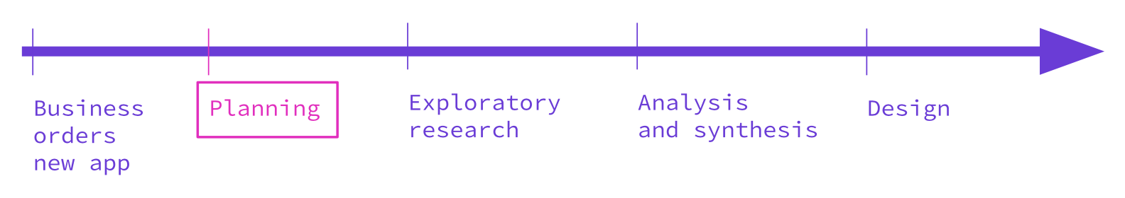 How to Convince Business to UX Research - Prototypr