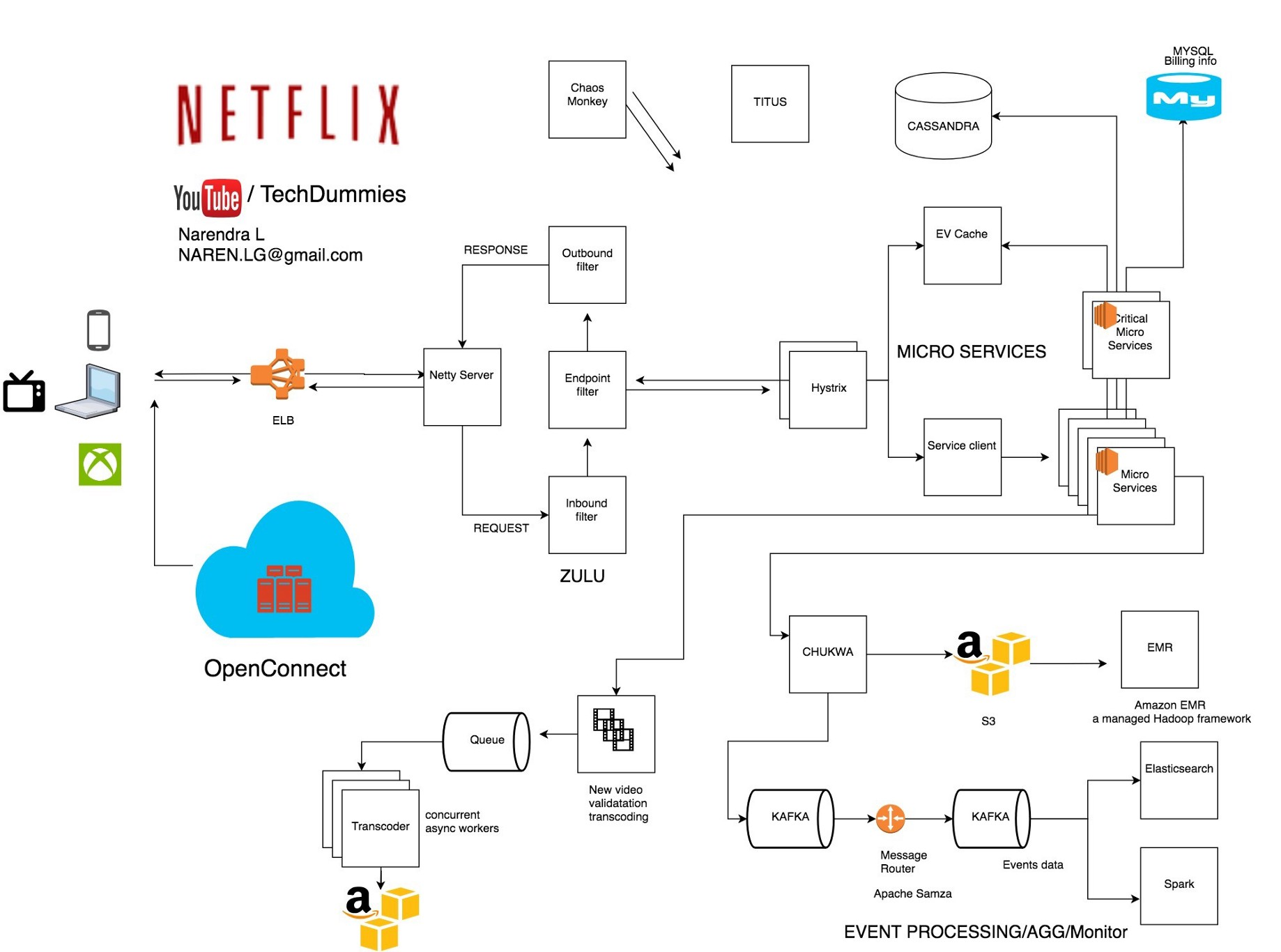 NETFLIX system design - Narendra L - Medium