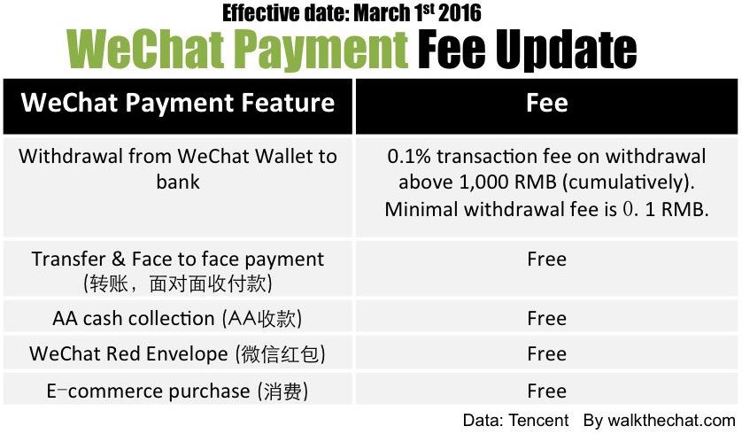 WeChat has started charging for cash withdrawals! Here's what you