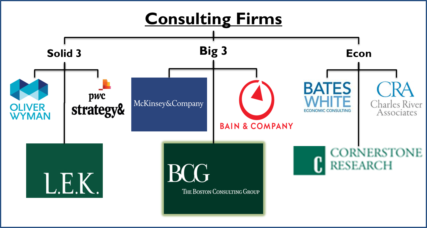 Game of Thrones — Future of The Big Consulting firms
