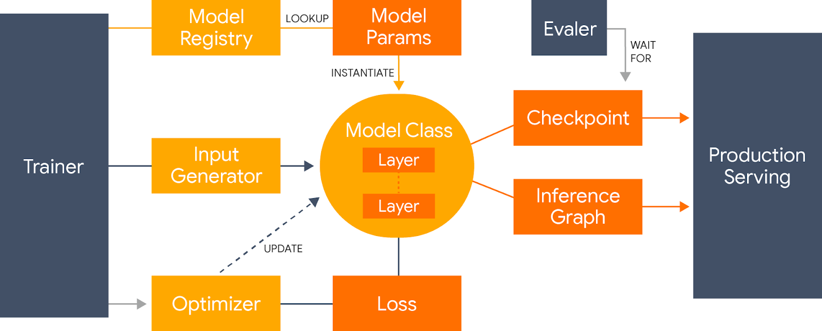 Lingvo: A TensorFlow Framework for Sequence Modeling