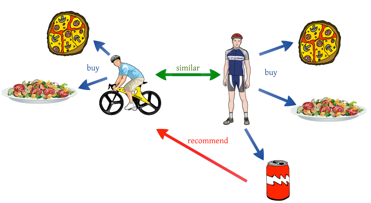 USER-USER Collaborative filtering Recommender System in Python