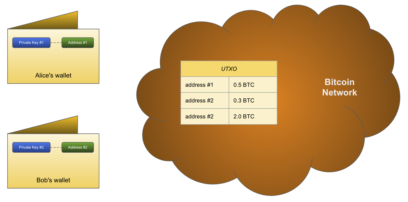 Wallet and User Account in Several Cryptocurrency Systems - Bitcoin