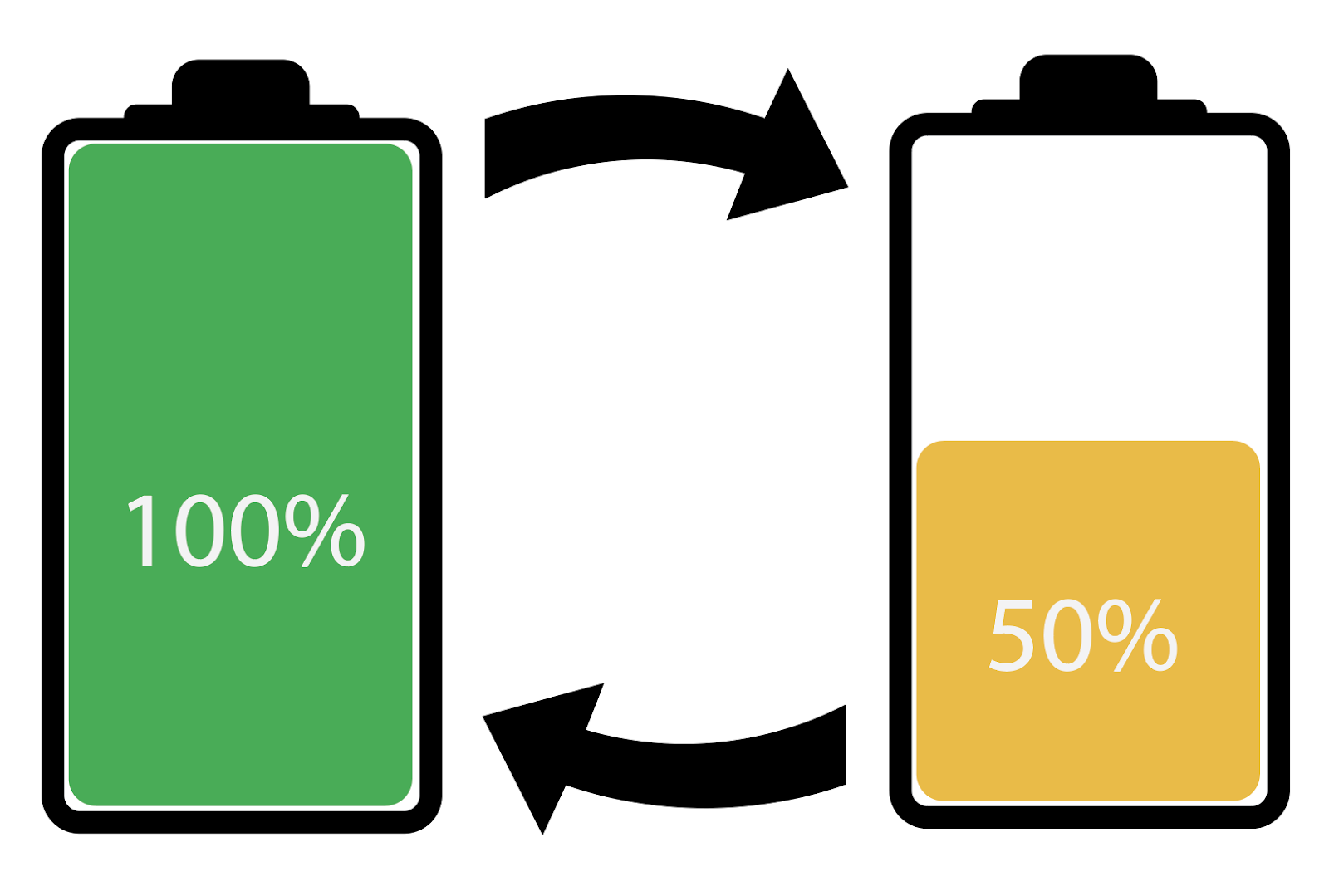 How to choose a Battery — What is Cycle Life and Depth of Discharge?   by Zed   Medium