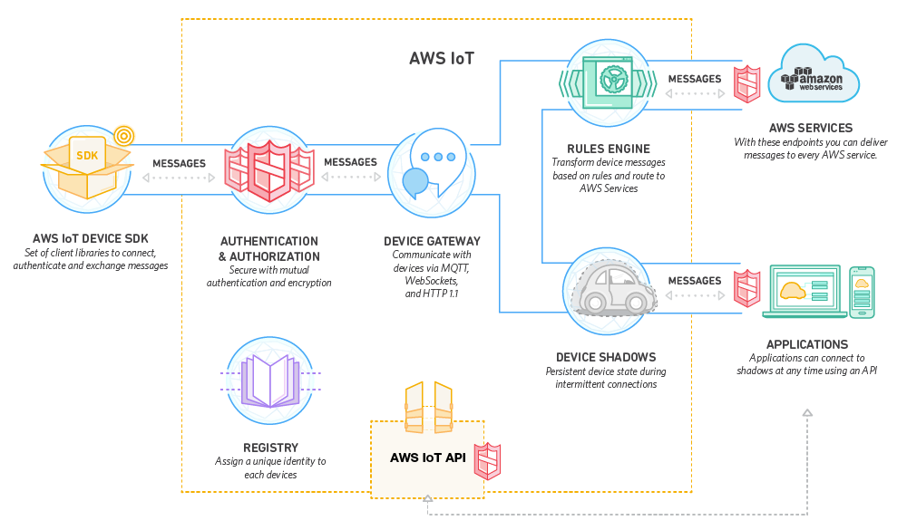AWS IoT Raspberry Pi - Vineet Shah - Medium