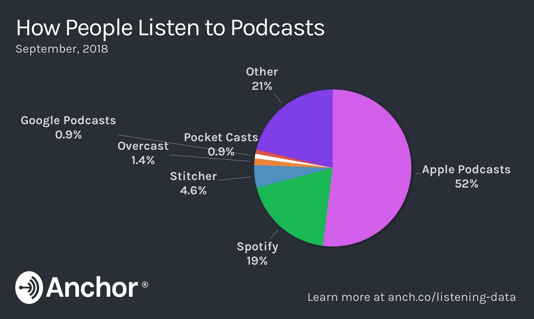 Spotify, Gimlet, and the future of podcasting - Pete Davies - Medium