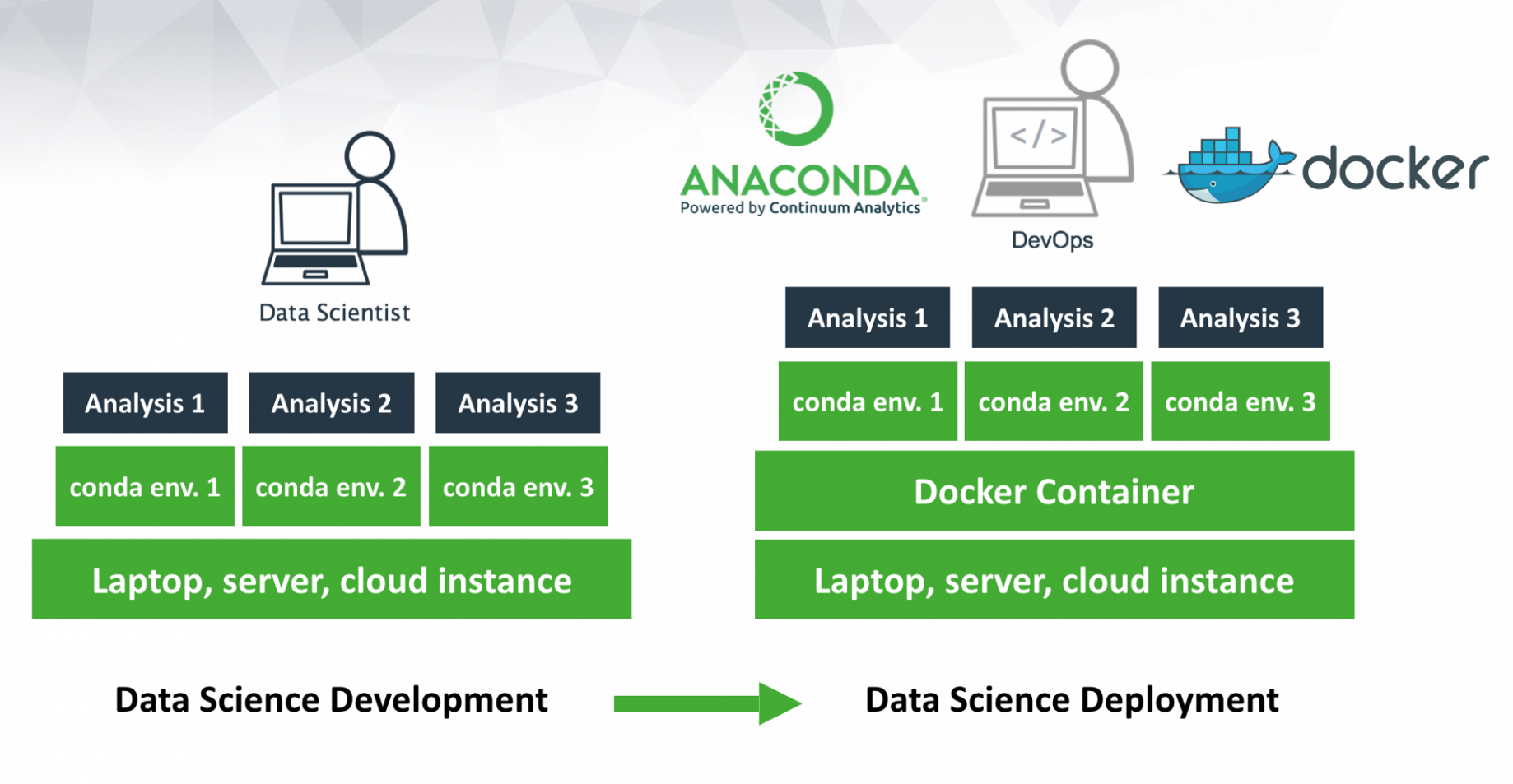 Getting started with Anaconda & Docker - Patrick Michelberger - Medium