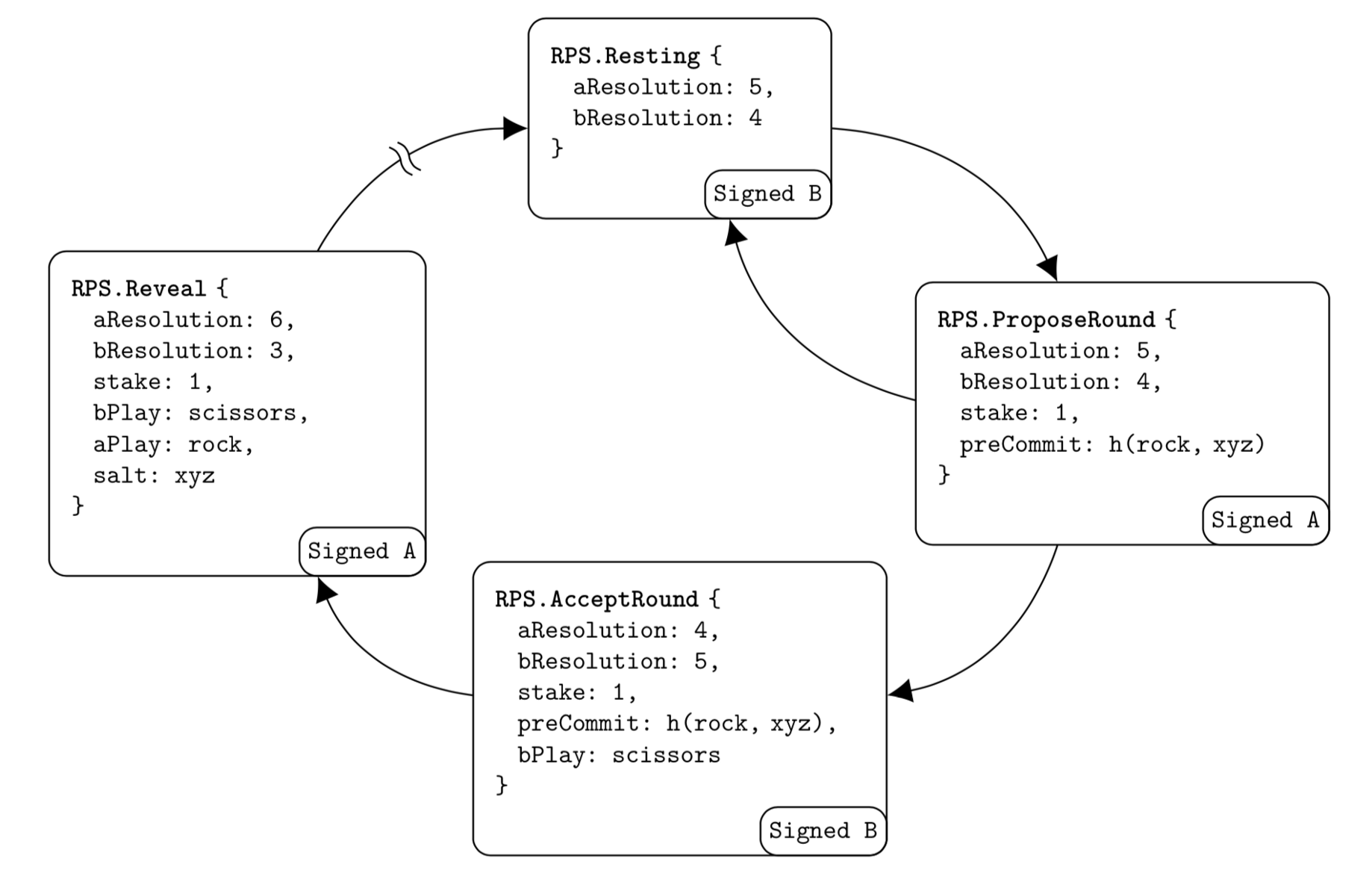Introducing the Force-Move Games Framework for State Channels