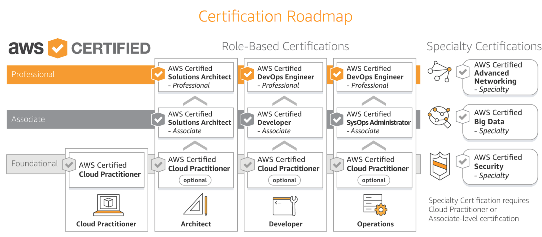 Path to AWS Certified Solutions Architect — Professional certification?