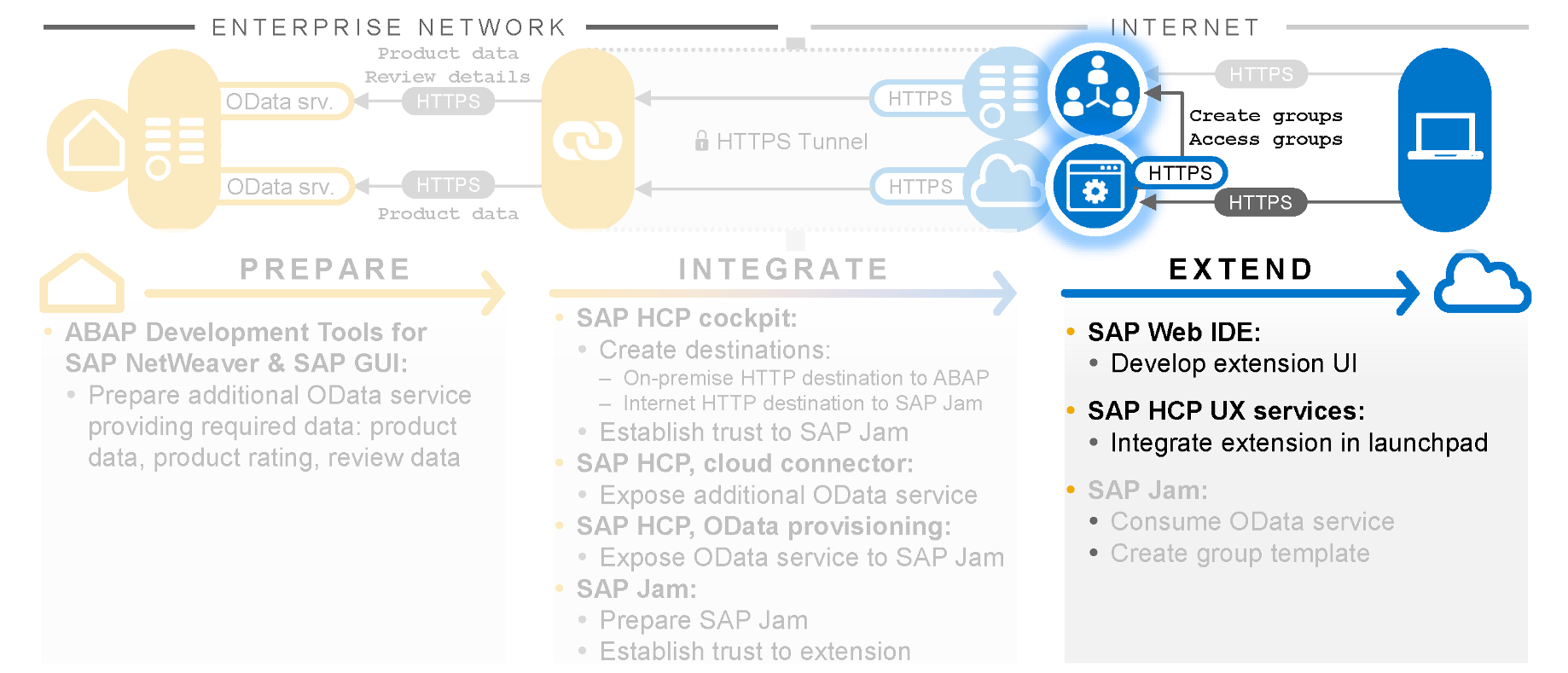 Sap Cloud Connector Download