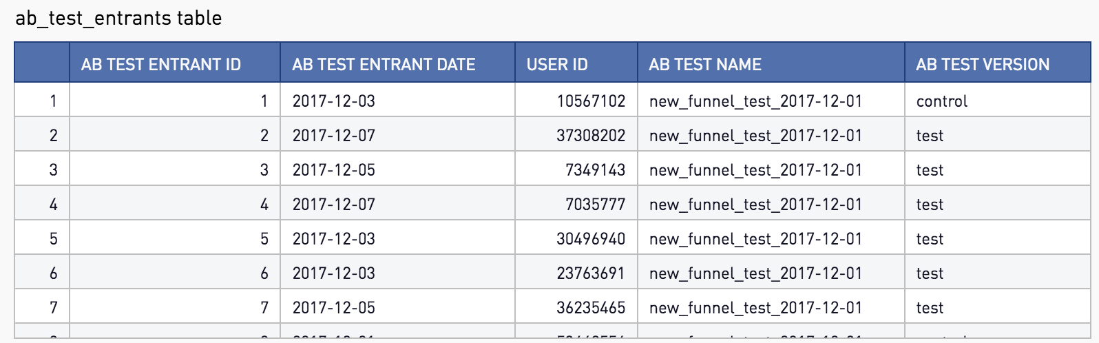 A/B Test Reporting and Visualization in SQL - Ryan Iyengar