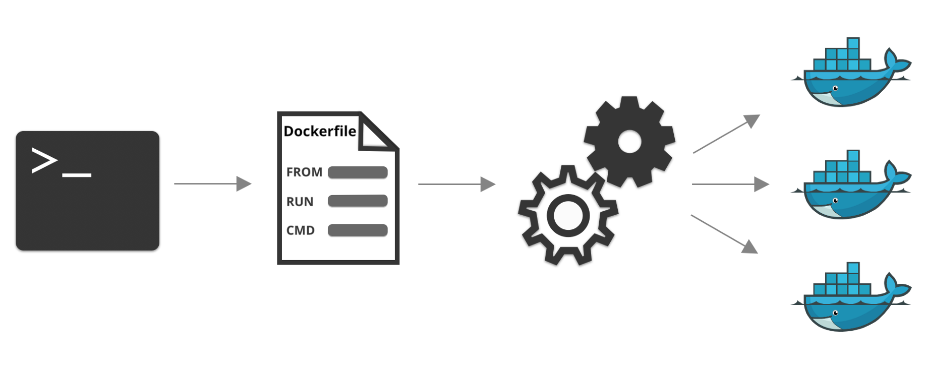 Docker: Another introduction - CloudBoost