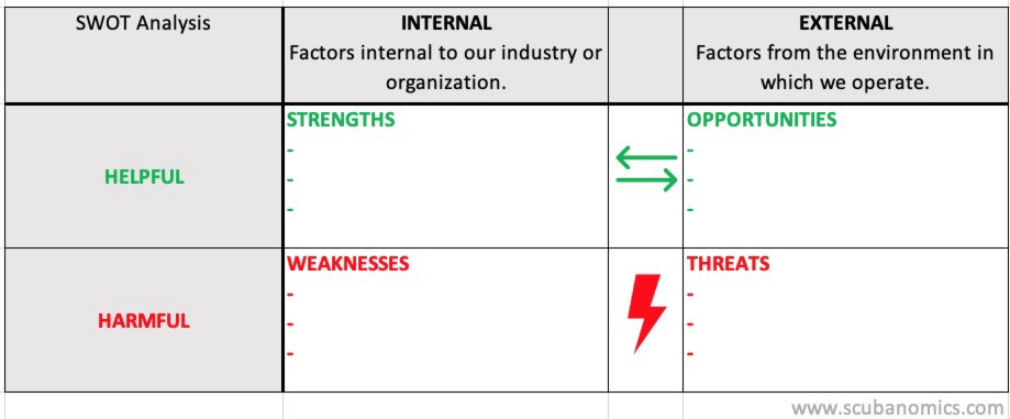 What To Do With The Results of a Dive Industry SWOT Analysis