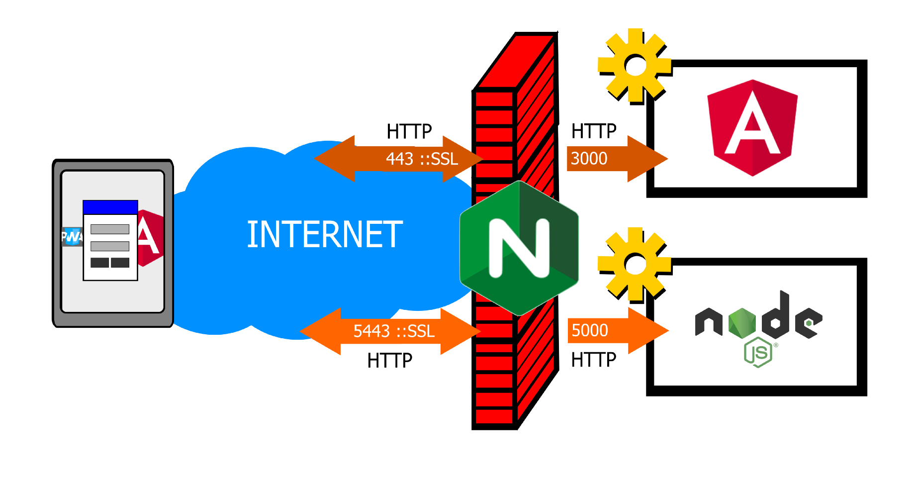 Configuring a proxy reverse using NGINX - Angular client application