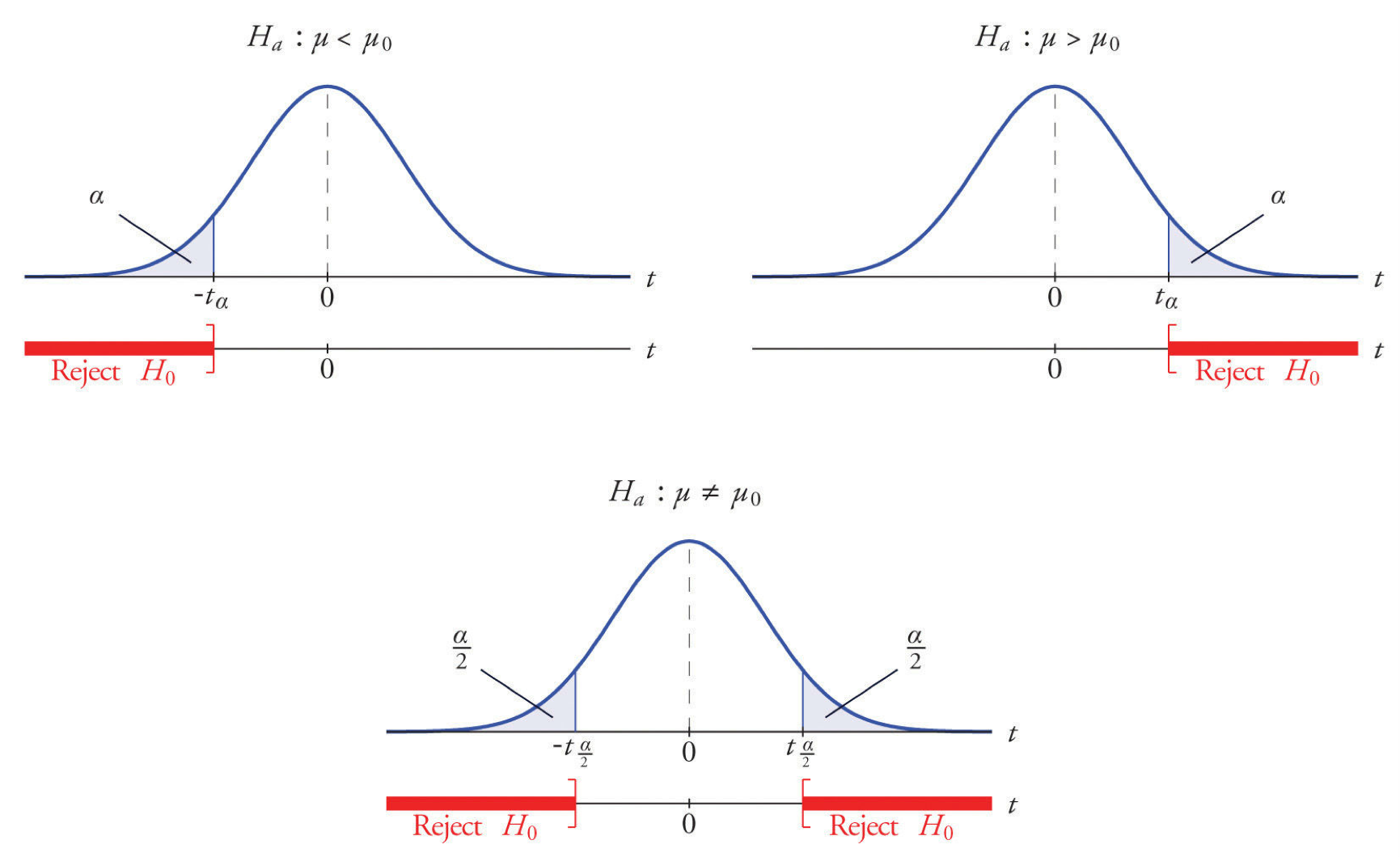 A Complete Guide to Hypothesis Testing   by Christina   Towards Data Science