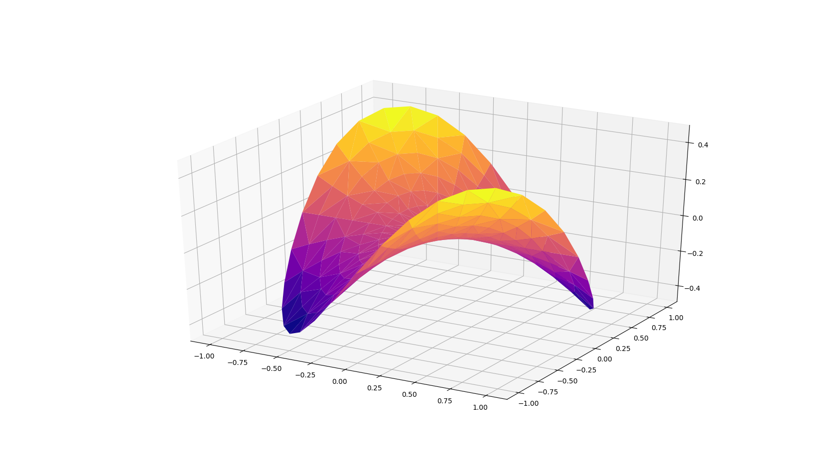 Custom TensorFlow Loss Functions for Advanced Machine Learning