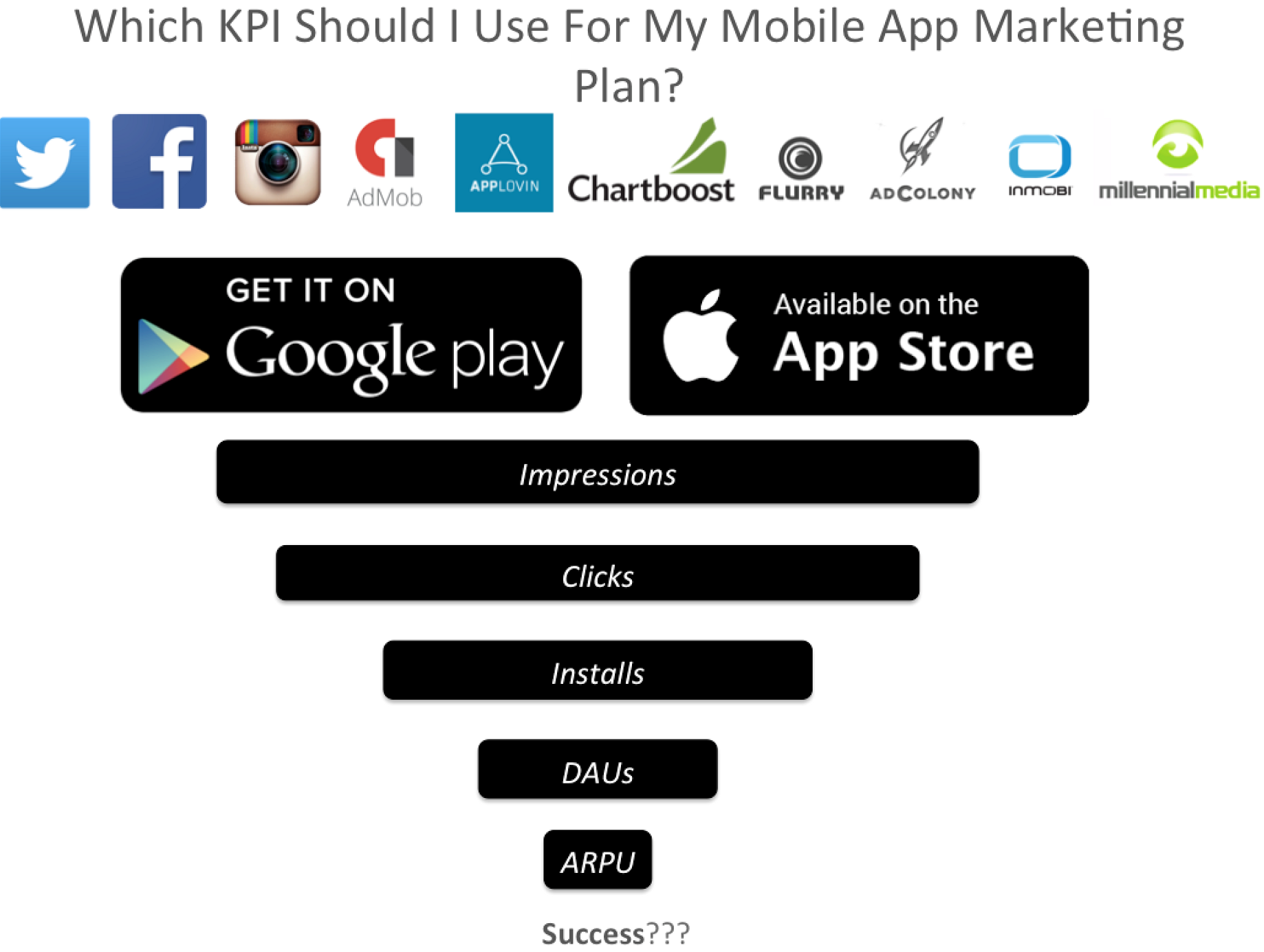 Which KPI Should I Use For My Mobile App Marketing Plan?