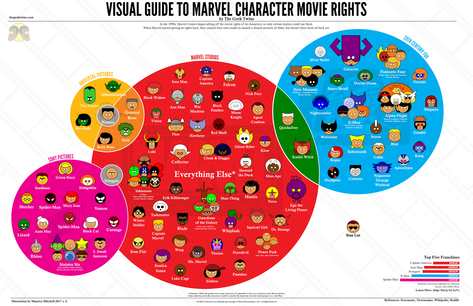A Visual Guide to Explain The Evolution of Marvel Character Rights