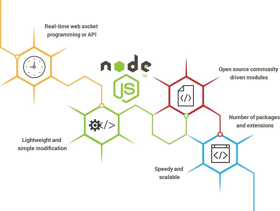 Getting Started With Node js : A Beginners Guide - codeburst