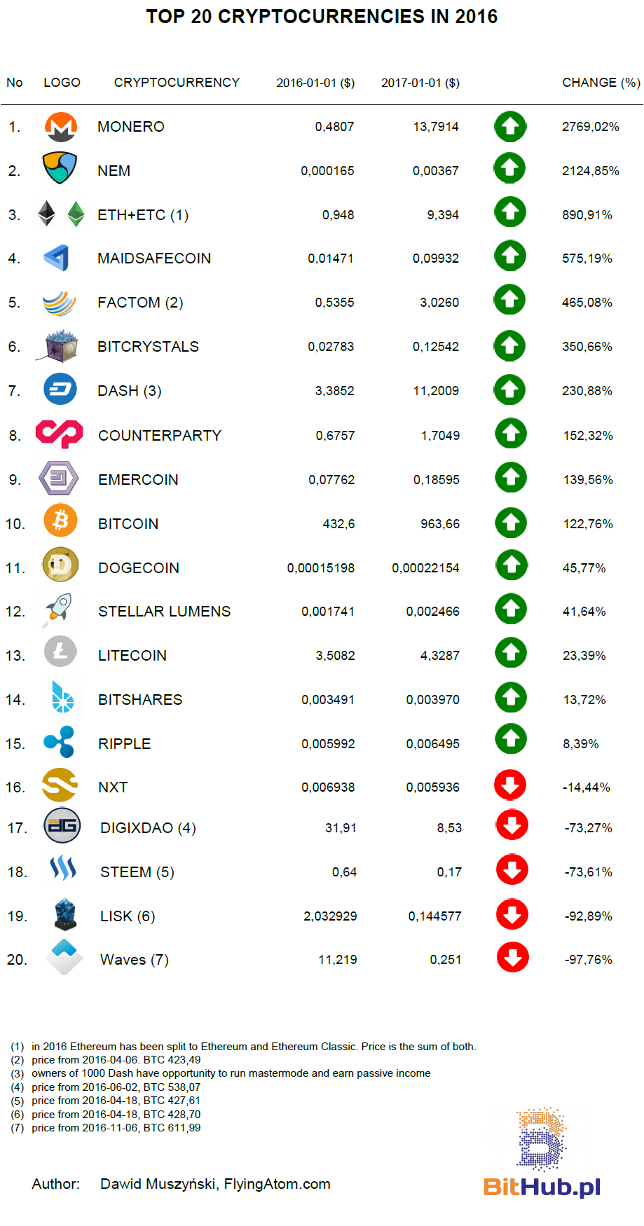 Cryptocurrency list values and beliefs nba betting system forum