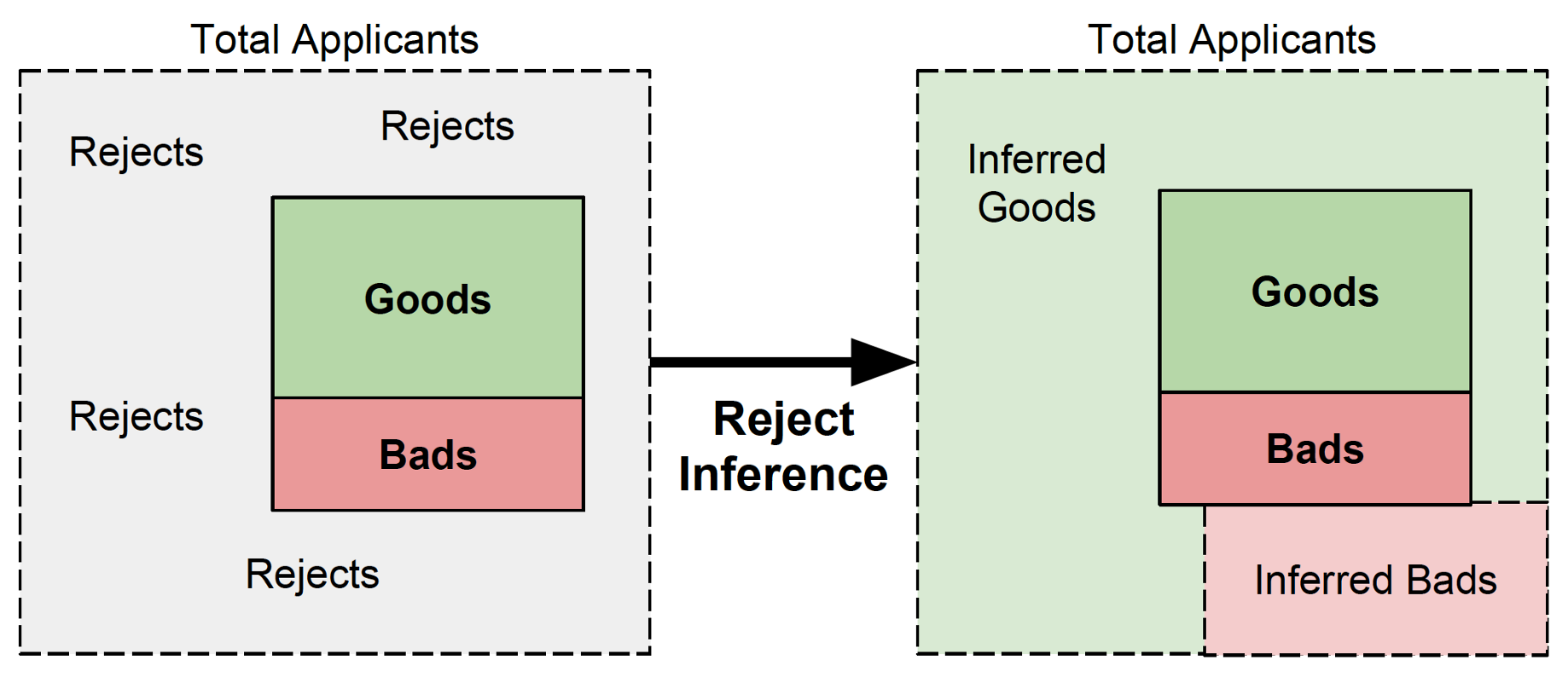 """Should we """"reject"""" Reject Inference? An Empirical Study"""